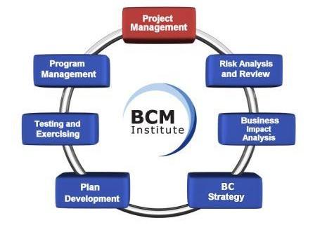 BCM_Institute_Planning_Methodology_Project_Management