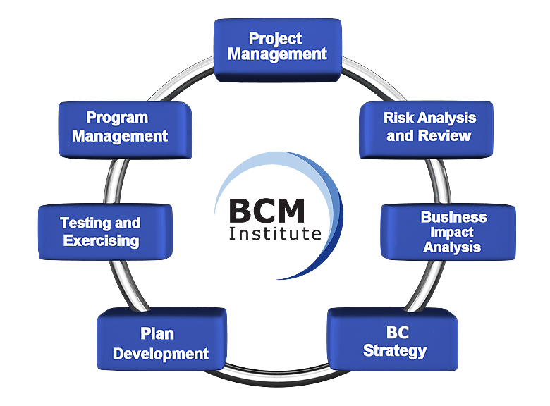 BCM Planning Methodology