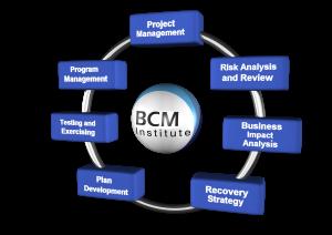 Figure 1: BCM Planning Methodology