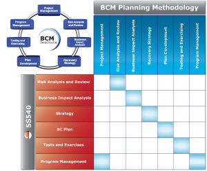 Main BCM Area of SS540:2008 being mapped against the BCM Planning Methodology