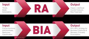 RA vs BIA