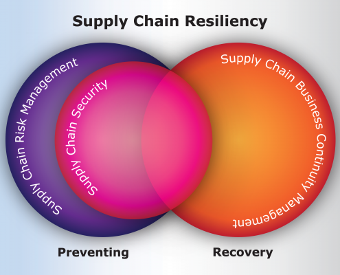 Supply Chain Resiliency